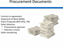 Thumbnail Image - GMS455 11.2 Procurement Documents